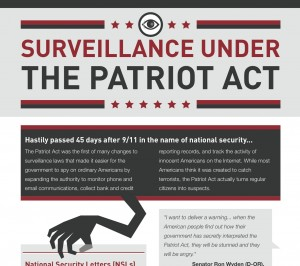 ACLU Graphic on USA PATRIOT Act (Oct. 2011)